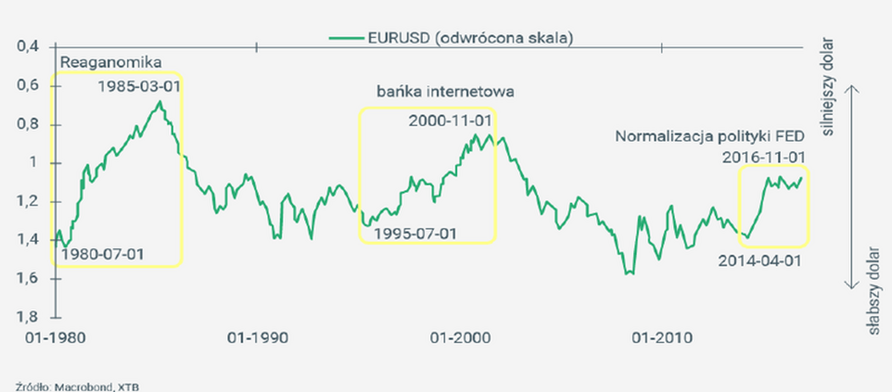 Notowania EUR/USD od 1980 r.