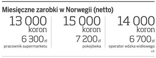Jest praca dla Polaków poza Unią Europejską