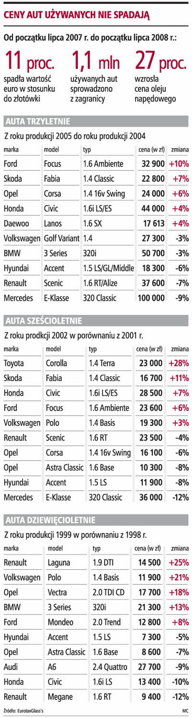Ceny aut używanych nie spadają