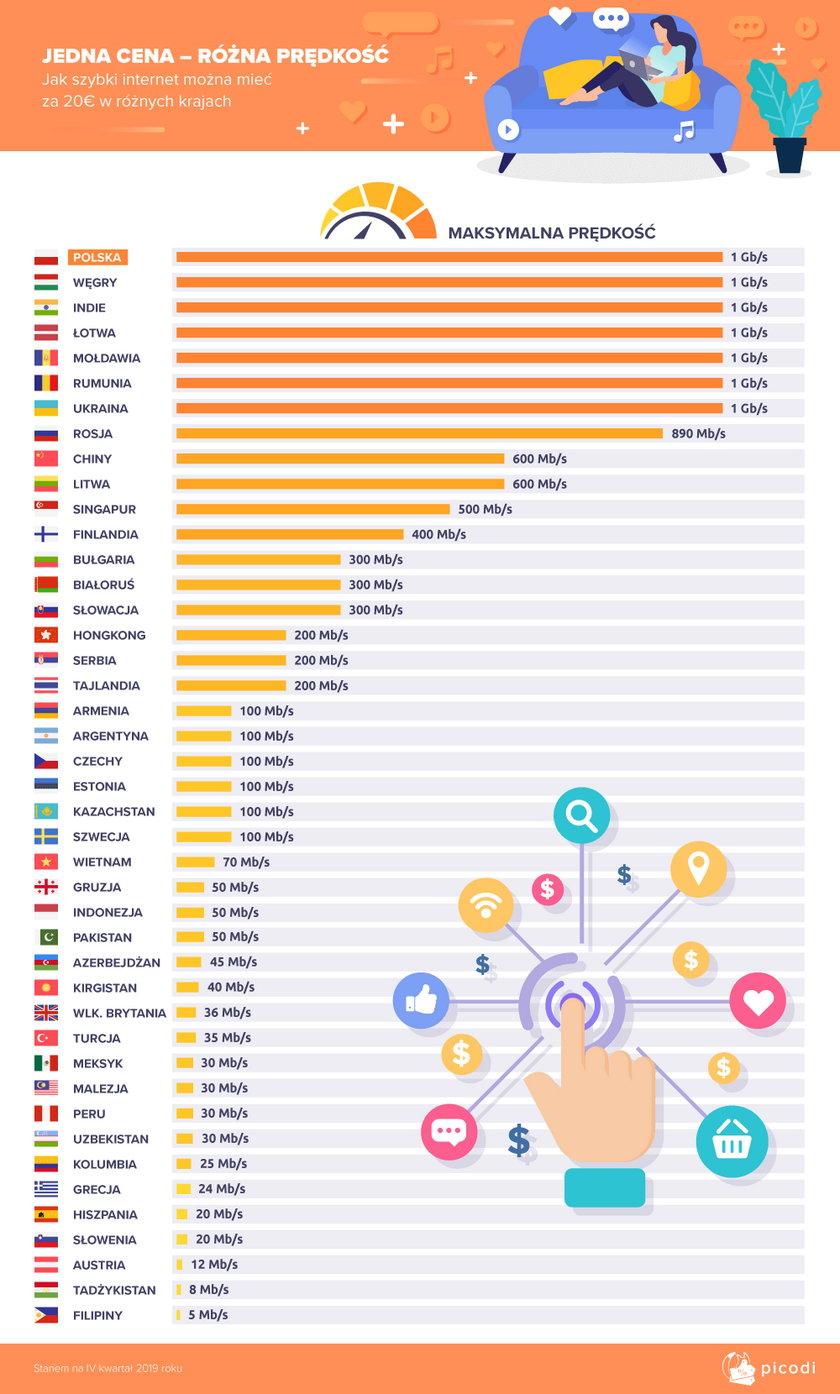 Internet do 20€ miesięcznie