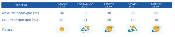 Prognoza za narednih 5 dana, Beograd