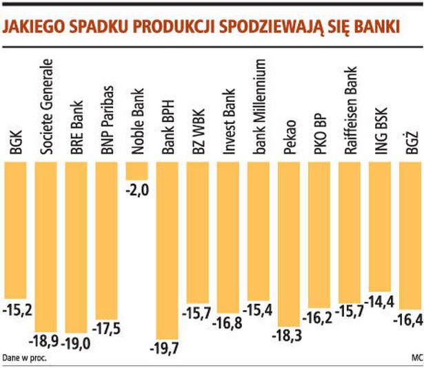 Jakiego spadku produkcji spodziewają się banki
