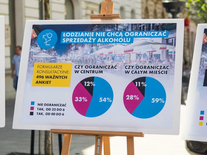 Głosowanie łodzian na temat ograniczenia sprzedaży alkoholu