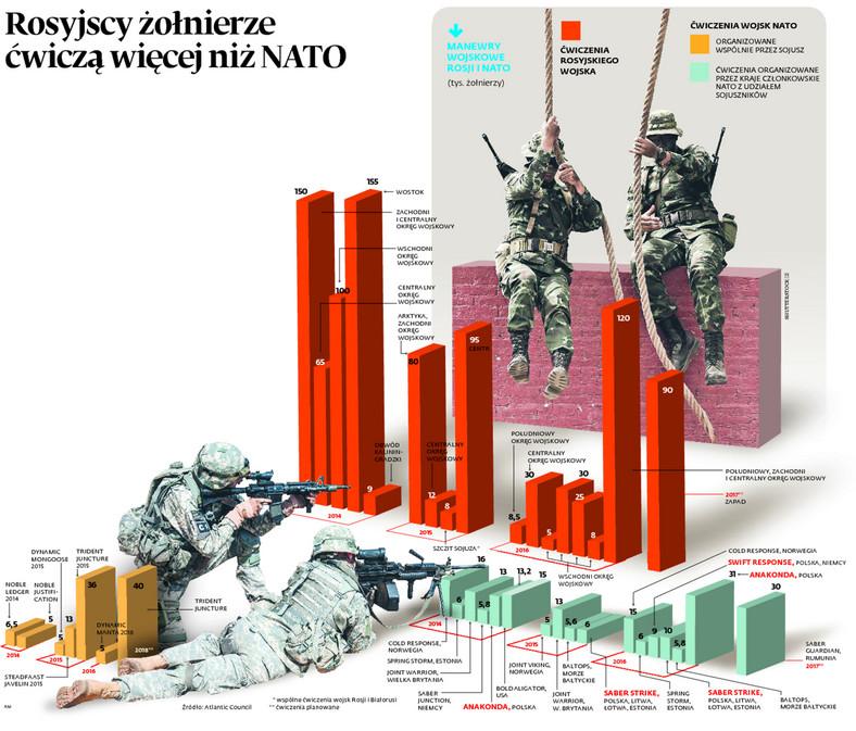 Rosyjscy żołnierze ćwiczą więcej niż NATO