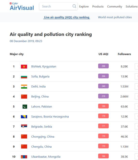 Sofija, Sarajevo, Beograd među 10 najzagađenijih gradova ovog jutra