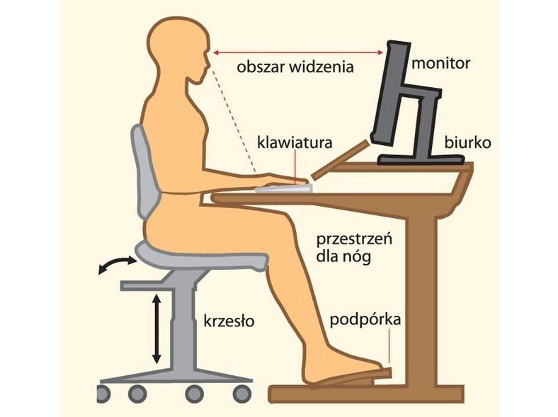 Prawidłowa postawa ciała w czasie pracy przed komputerem