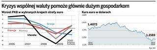 Słabe euro pomoże tylko silnym