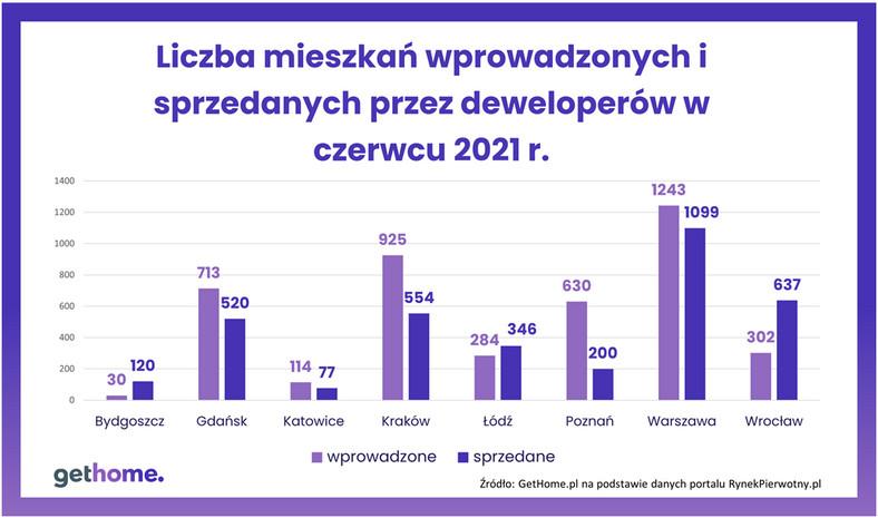 Liczba mieszkań wprowadzonych i sprzedanych przez deweloperów