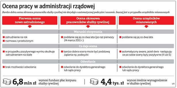 Ocena pracy w administracji rządowej