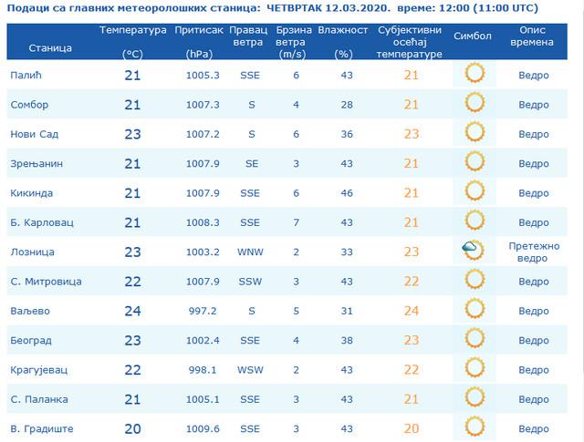 Prave prolećne temperature u Srbiji
