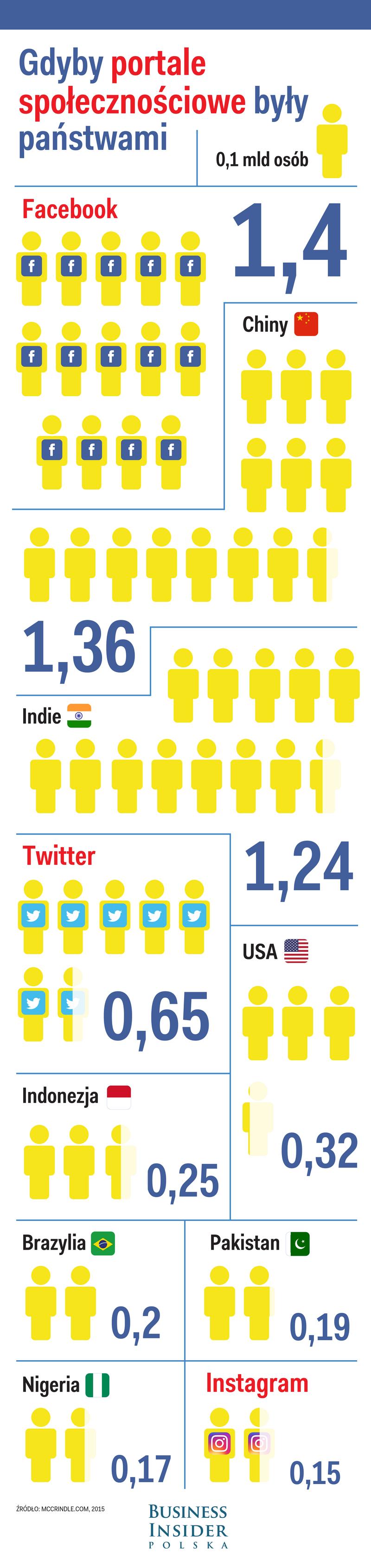 Liczba użytkowników portali społecznościowych a liczebność państw