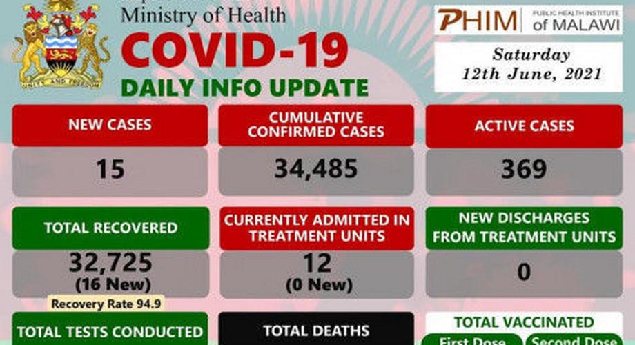 Coronavirus - Malawi: COVID-19 Daily Info Update (12 June 2021)