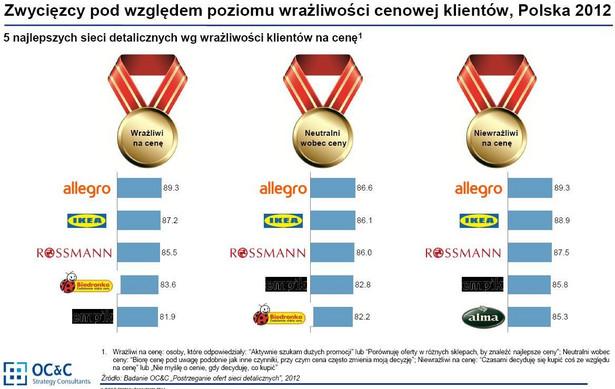 Zwycięzcy pod względem poziomu wrażliwości cenowej klientów, źródło: OC&C Strategy Consultants.