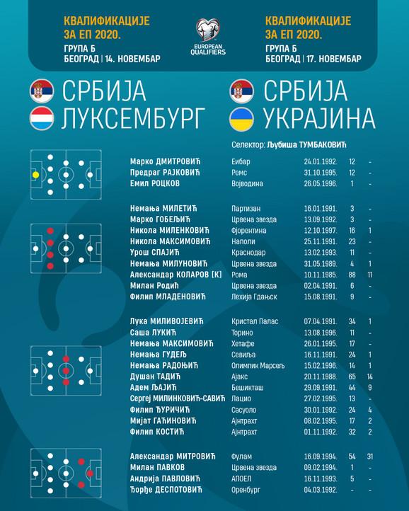 Spisak reprezentacija Srbije za mečeve sa Ukrajinom i Luksemburgom