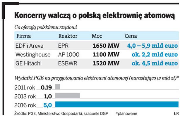 Koncerny walczą o polską elektrownie atomową