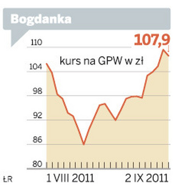 Kurs akcji LW Bogdanka od sierpnia do piątku