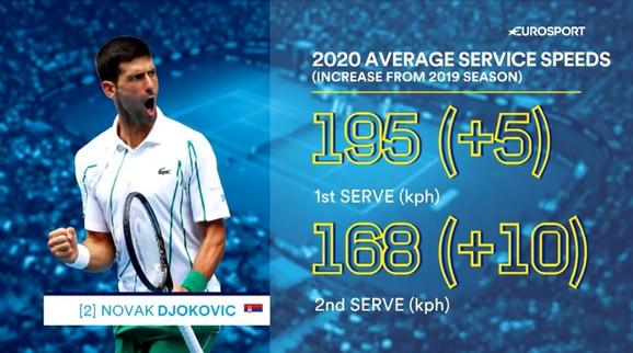 Novak Đoković i brzina njegovih servisa na prošlom i ovogodišnjem Australijan openu
