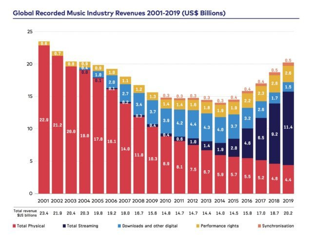 Music revenues from 2001-2019. (Verge)