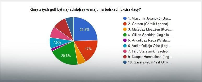 Wyniki głosowania na najładniejszą bramkę maja w LOTTO Ekstraklasie