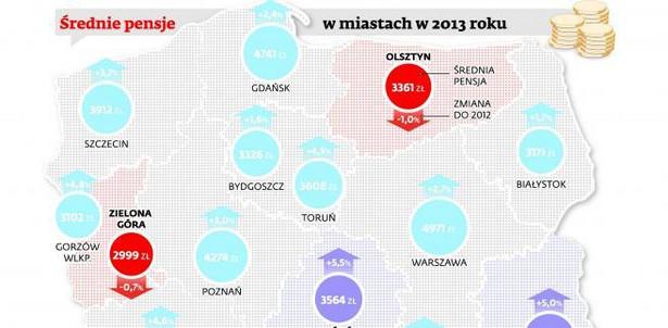 Średnie pensje w miastach w 2013 r.