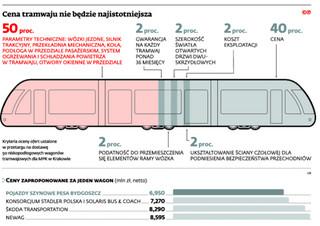 KIO: Pesa nie jest winna opóźnieniom w dostawie tramwajów dla Krakowa