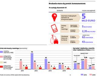 Zniesienie roamingu w UE: konsumenci zaoszczędzą miliardy euro