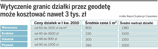 Wytyczne granic działki przez geodetę może kosztować nawet 3 tys. zł