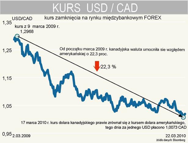 Kurs dolara kanadyjskiego w relacji do dolara amerykańskiego (USDCAD)