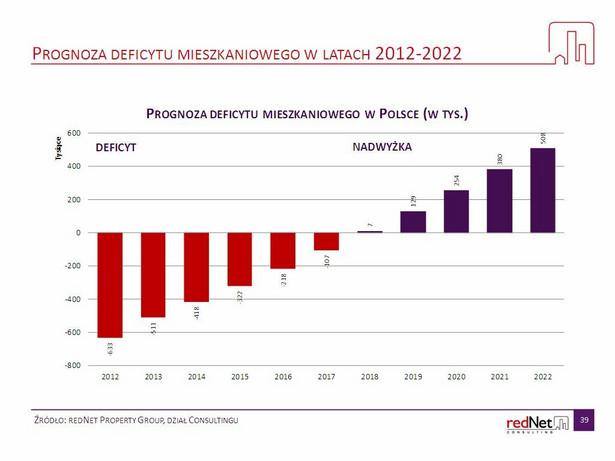 Prognoza deficytu mieszkaniowego, źródło: redNet Property Group