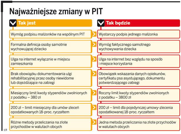 Najważniejsze zmiany w PIT