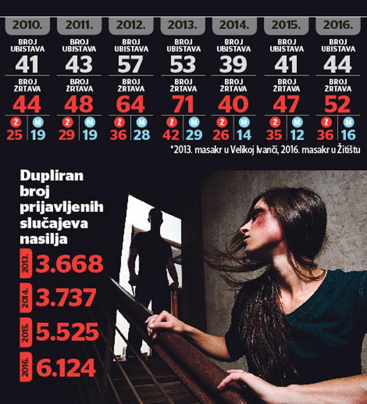 grafika Nasilje-nad-zenama statistika foto RAS