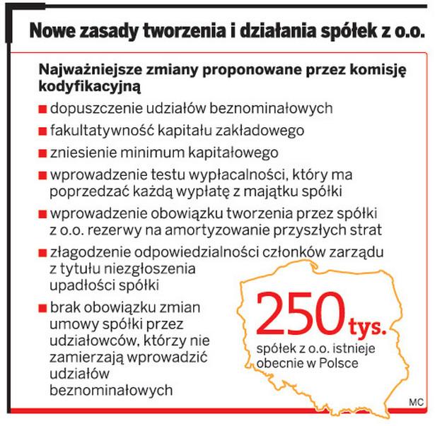 Nowe zasady tworzenia i działania spółek z o.o.