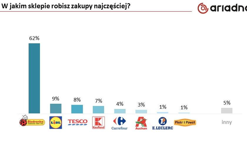 Ranking sklepów