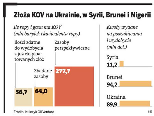 Złoża KOV na Ukrainie, w Syrii, Brunei i Nigerii