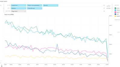 Ring Dev News: new possibilities to use Traffic Analytics data