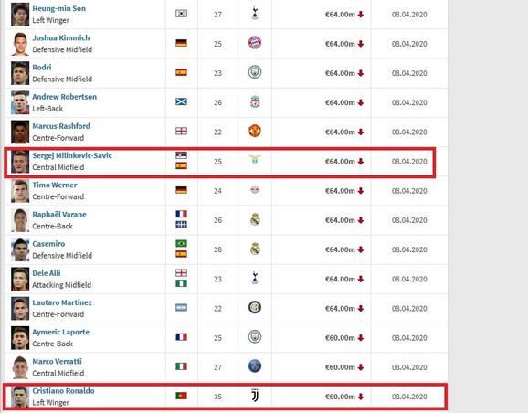 Sergej Milinković Savić pretekao Kristijana Ronalda po fudbalskoj vrednosti, prema proceni Transfermarkta