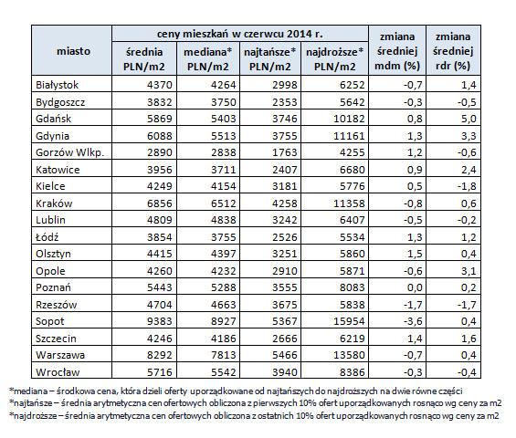 Ceny mieszkań w czerwcu 2014