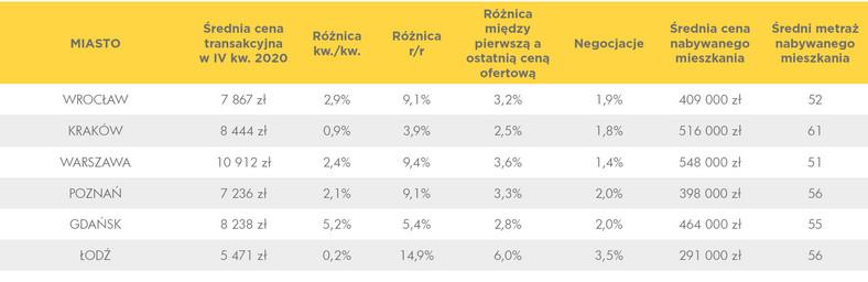 Ceny mieszkań na rynku wtórnym