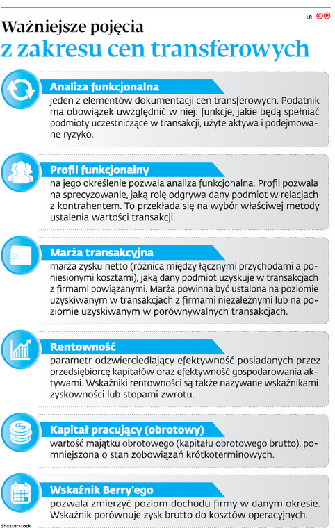 Ważniejsze pojęcia z zakresu cen transferowych