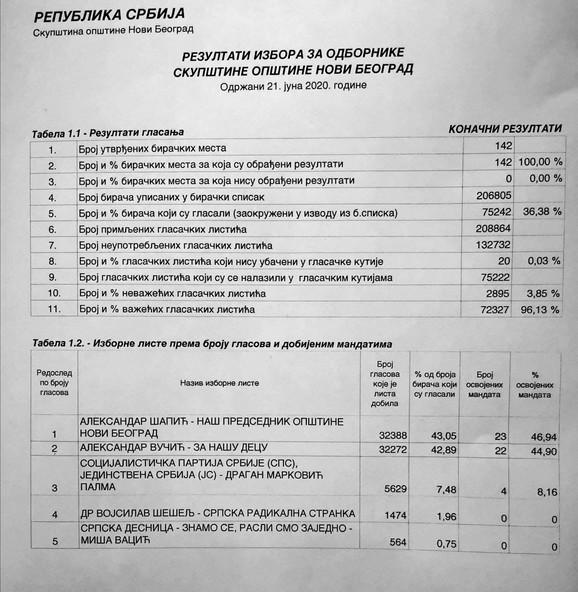 Rezultati opštinskih izbora na Novom Beogradu
