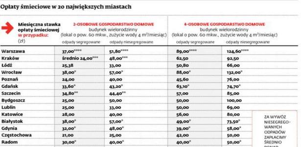 Opłaty śmieciowe w 20 największych miastach