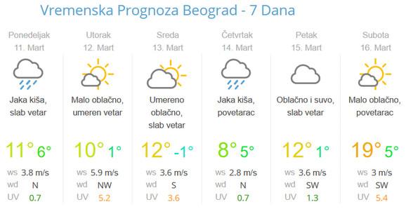Već tokom dana dolazi do pada temperature
