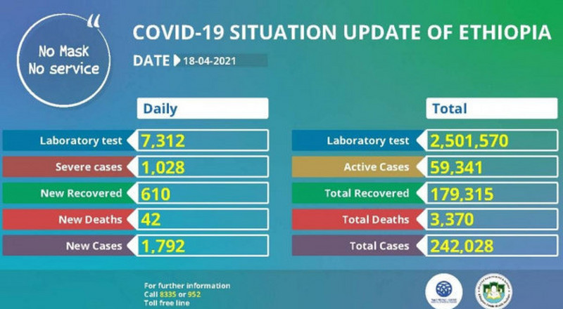Coronavirus - Ethiopia: COVID-19 update (18 April 2021)