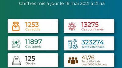 Coronavirus - Togo : Chiffres mis � jour le 16 mai 2021