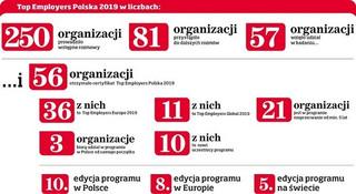 56 organizacji otrzymało tytuł Top Employers Polska 2019