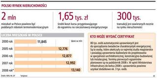 Cenę nieruchomości obniży gorsza klasa energetyczna