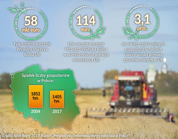 Ile kosztuje wspólna polityka rolna (graf. Obserwator Finansowy)