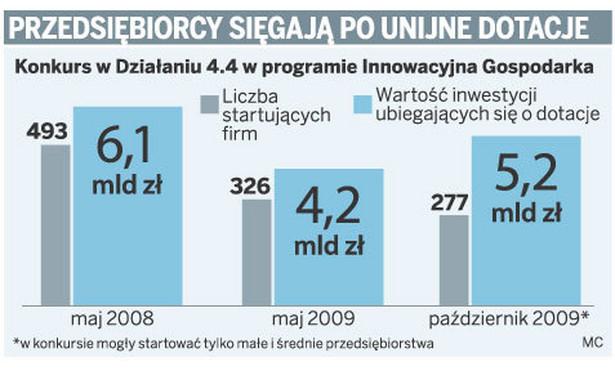 Przedsiębiorcy sięgają po unijne dotacje