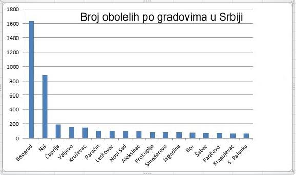 Grafika obolelih po gradovima