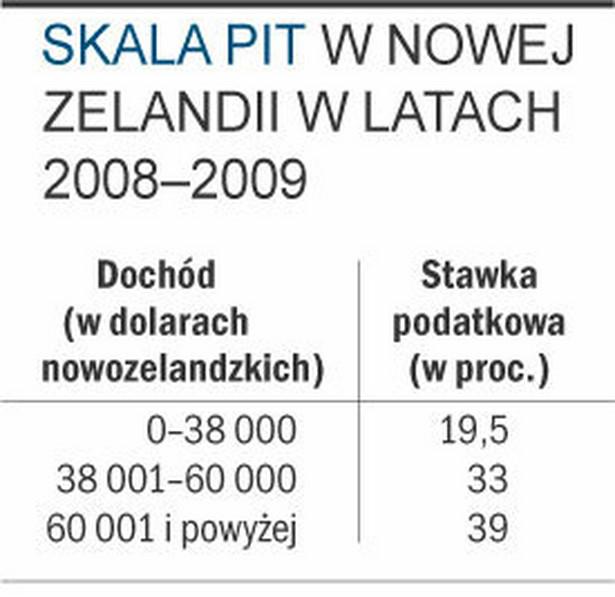 Skala PIT w Nowej Zelandii w latach 2008-2009